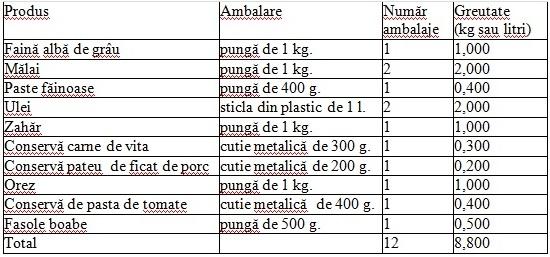 tabel alimente